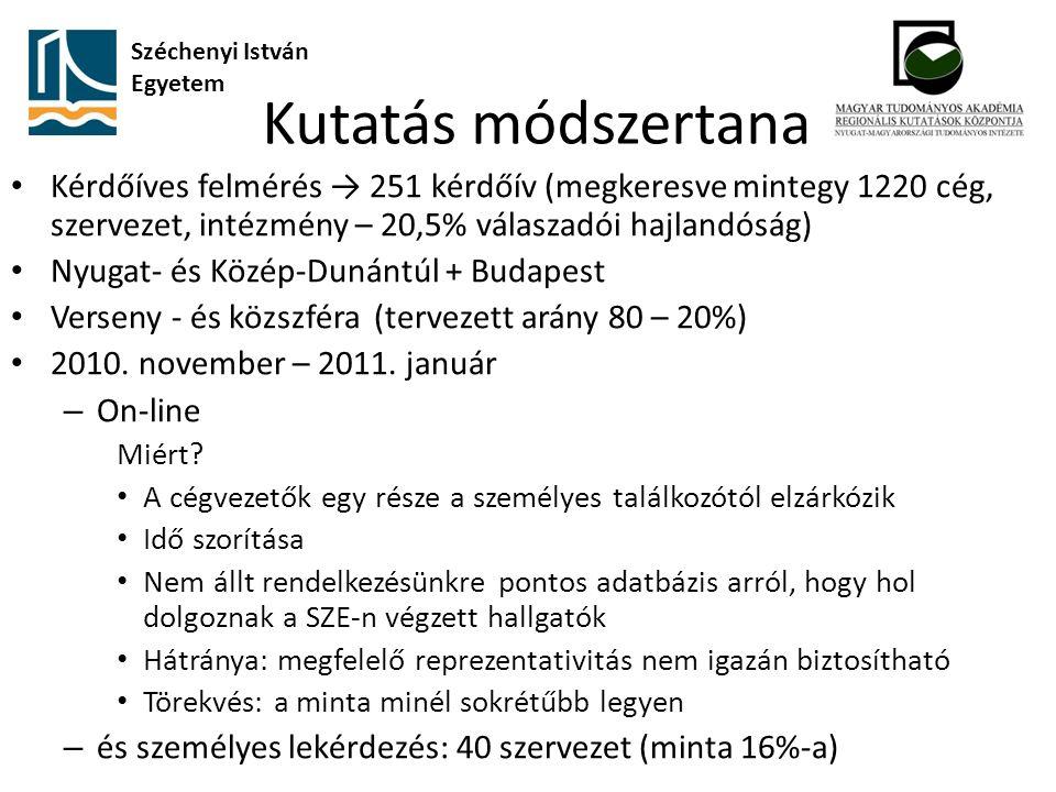 Kutatás módszertana Kérdőíves felmérés → 251 kérdőív (megkeresve mintegy 1220 cég, szervezet, intézmény – 20,5% válaszadói hajlandóság) Nyugat- és Közép-Dunántúl + Budapest Verseny - és közszféra (tervezett arány 80 – 20%) 2010.