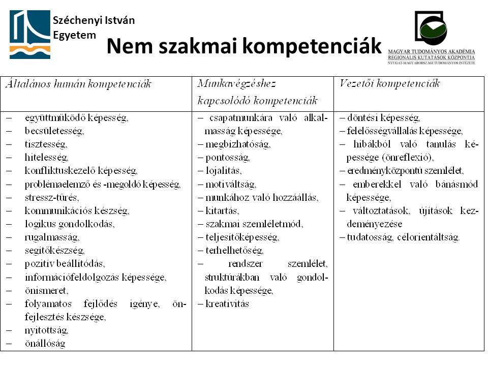Nem szakmai kompetenciák Széchenyi István Egyetem