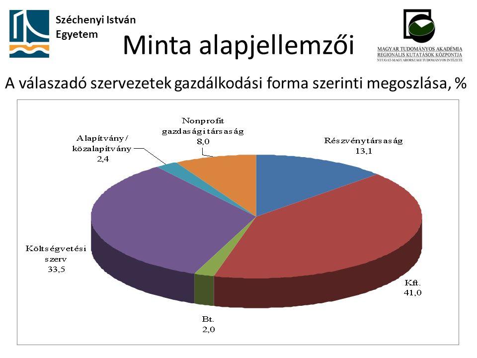 Minta alapjellemzői A válaszadó szervezetek gazdálkodási forma szerinti megoszlása, % Széchenyi István Egyetem