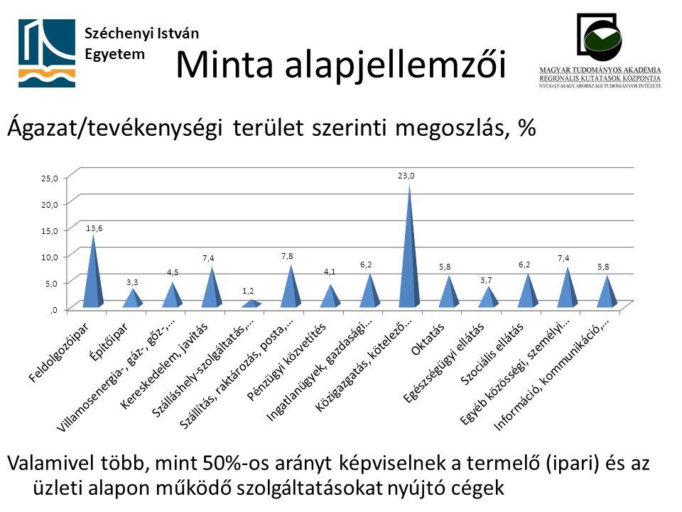 Minta alapjellemzői Ágazat/tevékenységi terület szerinti megoszlás, % Valamivel több, mint 50%-os arányt képviselnek a termelő (ipari) és az üzleti alapon működő szolgáltatásokat nyújtó cégek Széchenyi István Egyetem