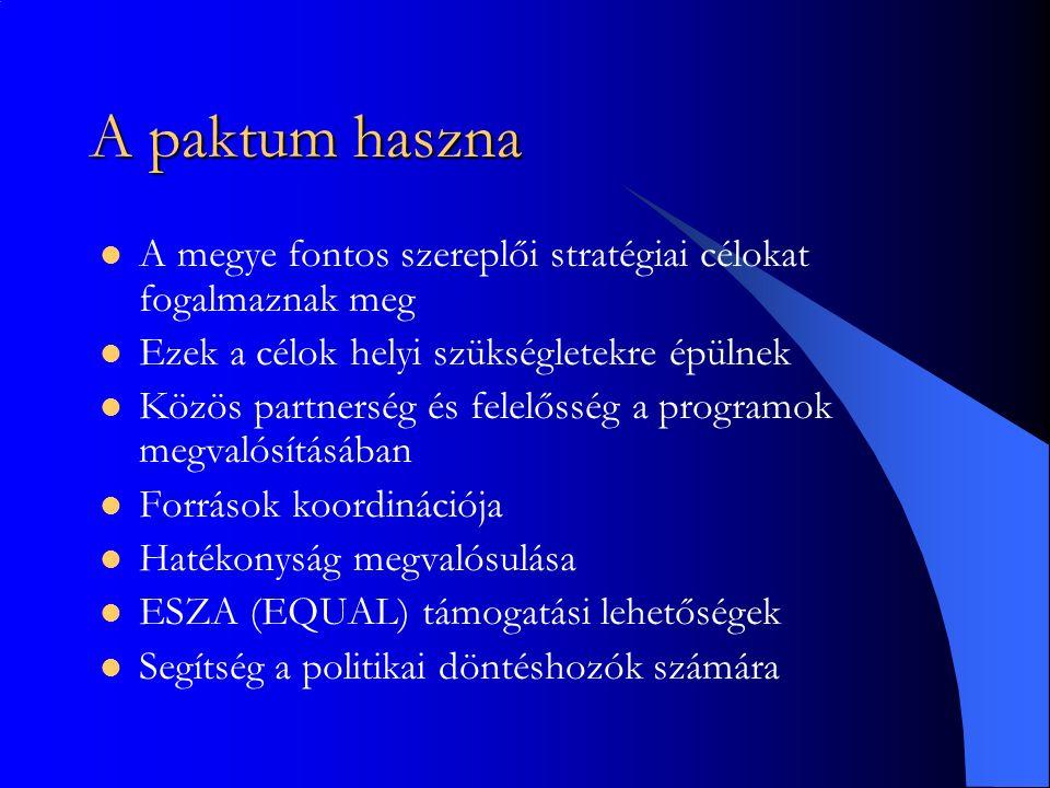 A paktum haszna A megye fontos szereplői stratégiai célokat fogalmaznak meg Ezek a célok helyi szükségletekre épülnek Közös partnerség és felelősség a programok megvalósításában Források koordinációja Hatékonyság megvalósulása ESZA (EQUAL) támogatási lehetőségek Segítség a politikai döntéshozók számára