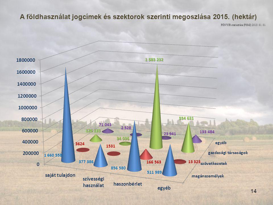 A földhasználat jogcímek és szektorok szerinti megoszlása 2015.