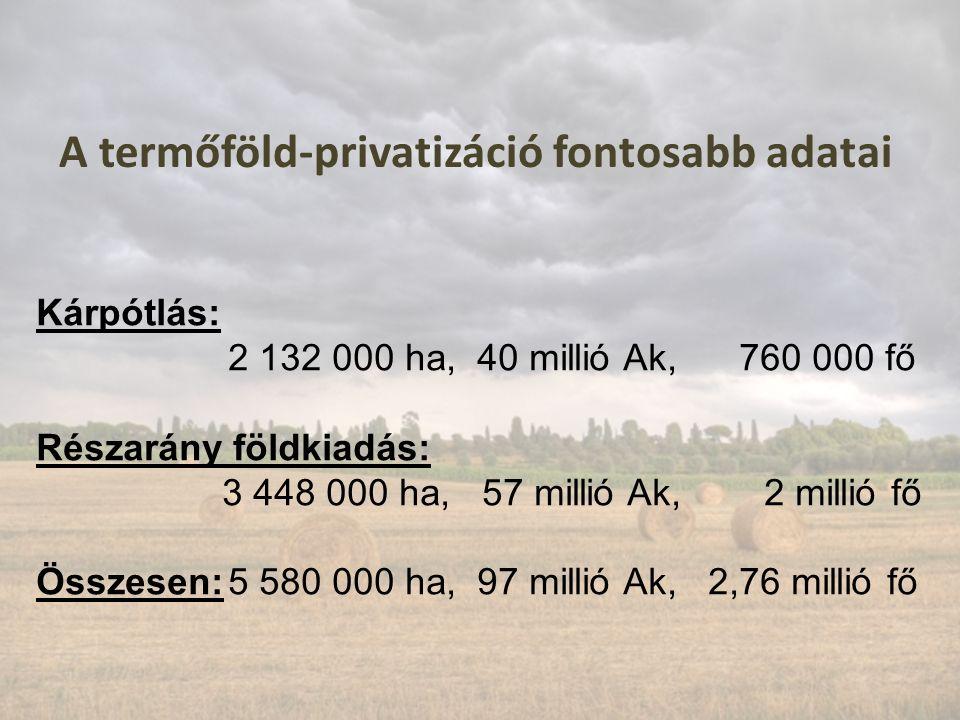 A termőföld-privatizáció fontosabb adatai Kárpótlás: 2 132 000 ha, 40 millió Ak, 760 000 fő Részarány földkiadás: 3 448 000 ha, 57 millió Ak, 2 millió fő Összesen:5 580 000 ha, 97 millió Ak, 2,76 millió fő