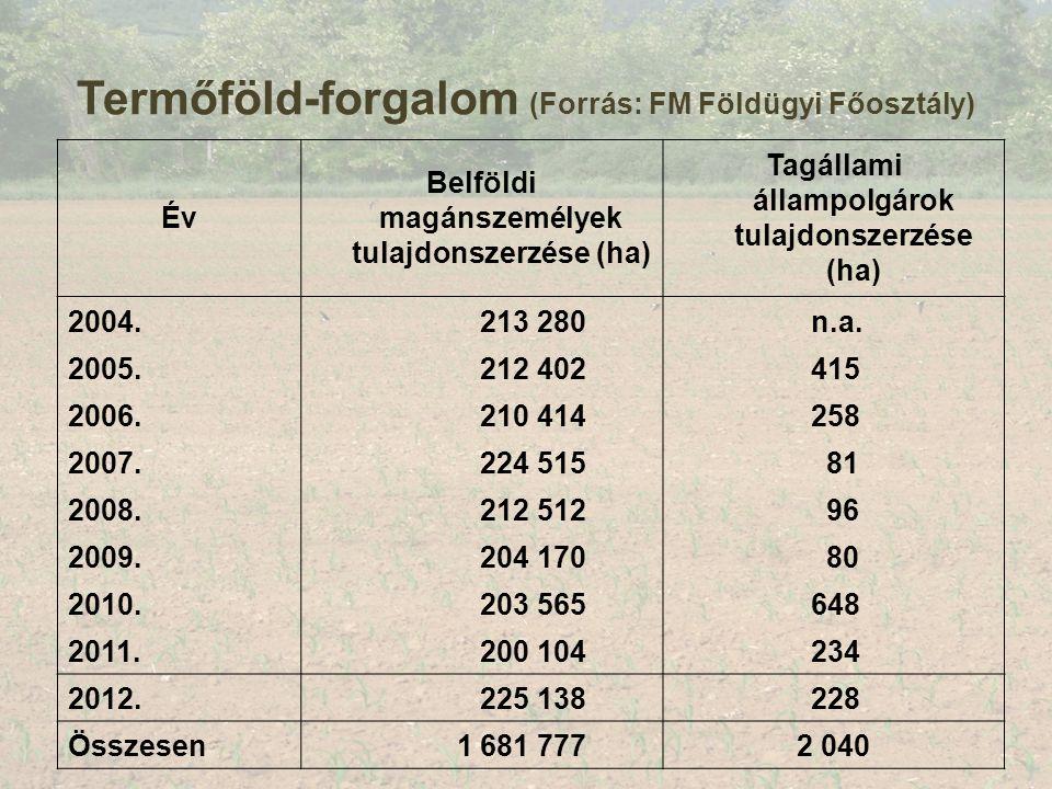 Termőföld-forgalom (Forrás: FM Földügyi Főosztály) Év Belföldi magánszemélyek tulajdonszerzése (ha) Tagállami állampolgárok tulajdonszerzése (ha) 2004.