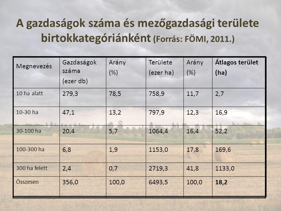 A gazdaságok száma és mezőgazdasági területe birtokkategóriánként (Forrás: FÖMI, 2011.) Megnevezés Gazdaságok száma (ezer db) Arány (%) Területe (ezer ha) Arány (%) Átlagos terület (ha) 10 ha alatt 279,378,5758,911,72,7 10-30 ha 47,113,2797,912,316,9 30-100 ha 20,45,71064,416,452,2 100-300 ha 6,81,91153,017,8169,6 300 ha felett 2,40,72719,341,81133,0 Összesen 356,0100,06493,5100,018,2
