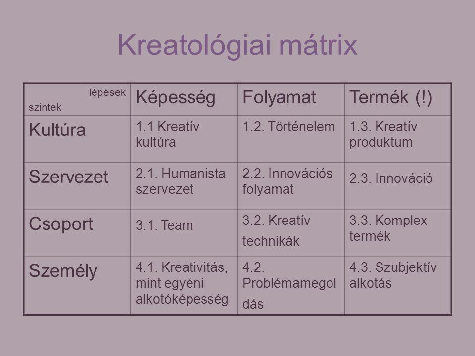 Kreatológiai mátrix lépések szintek KépességFolyamatTermék (!) Kultúra 1.1 Kreatív kultúra 1.2. Történelem1.3. Kreatív produktum Szervezet 2.1. Humani