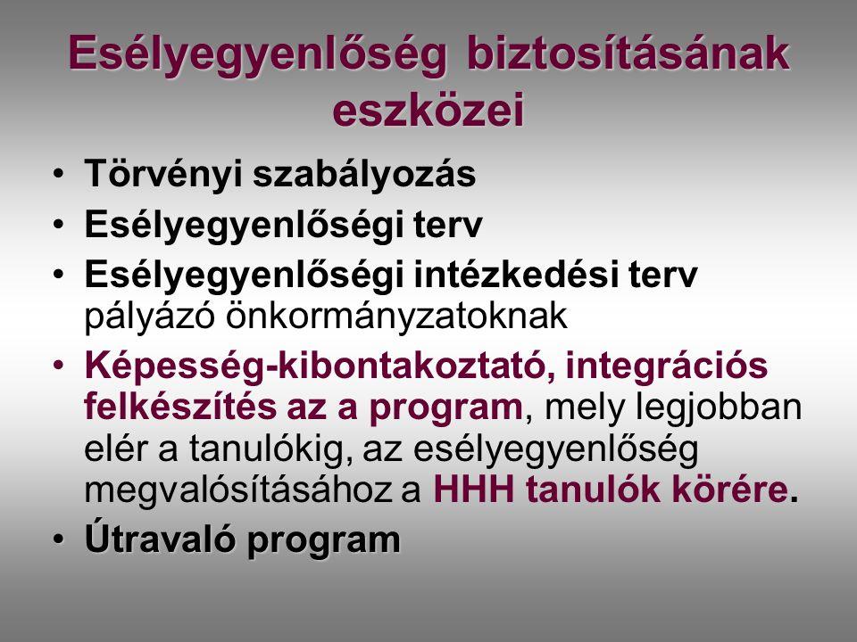 Esélyegyenlőség biztosításának eszközei Törvényi szabályozás Esélyegyenlőségi terv Esélyegyenlőségi intézkedési terv pályázó önkormányzatoknak körére.Képesség-kibontakoztató, integrációs felkészítés az a program, mely legjobban elér a tanulókig, az esélyegyenlőség megvalósításához a HHH tanulók körére.