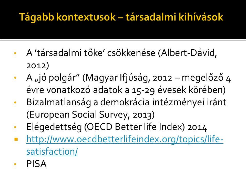 """A 'társadalmi tőke' csökkenése (Albert-Dávid, 2012) A """"jó polgár (Magyar Ifjúság, 2012 – megelőző 4 évre vonatkozó adatok a 15-29 évesek körében) Bizalmatlanság a demokrácia intézményei iránt (European Social Survey, 2013) Elégedettség (OECD Better life Index) 2014  http://www.oecdbetterlifeindex.org/topics/life- satisfaction/ http://www.oecdbetterlifeindex.org/topics/life- satisfaction/ PISA"""