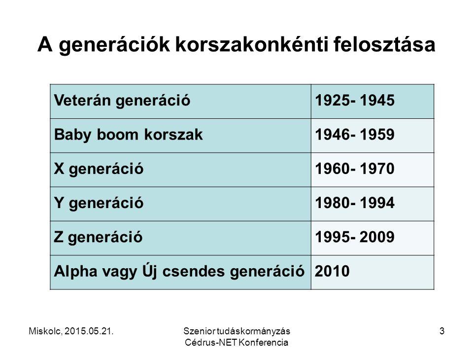 A generációk korszakonkénti felosztása Veterán generáció1925- 1945 Baby boom korszak1946- 1959 X generáció1960- 1970 Y generáció1980- 1994 Z generáció