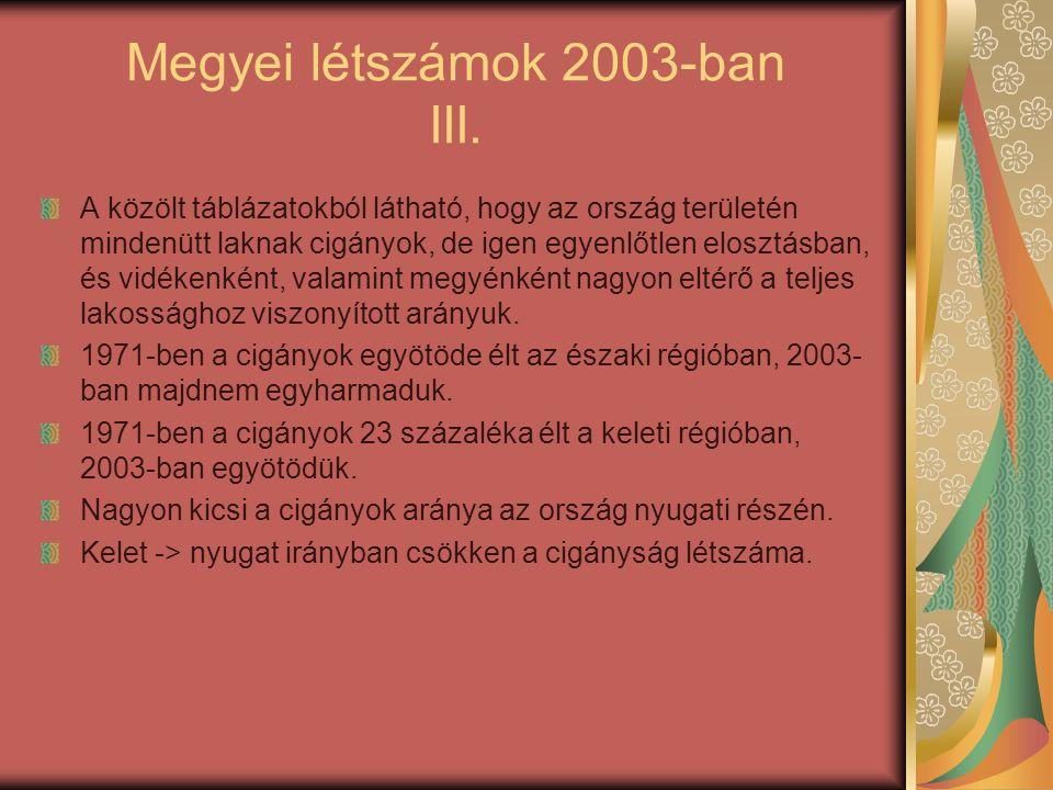 Megyei létszámok 2003-ban III.