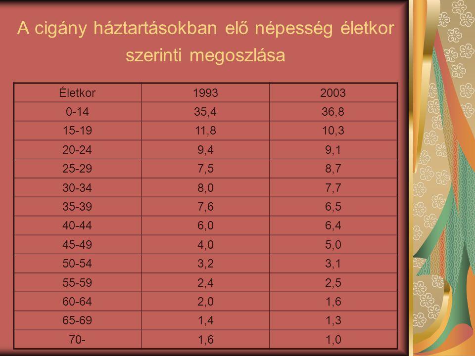 A cigány háztartásokban elő népesség életkor szerinti megoszlása Életkor19932003 0-1435,436,8 15-1911,810,3 20-249,49,1 25-297,58,7 30-348,07,7 35-397,66,5 40-446,06,4 45-494,05,0 50-543,23,1 55-592,42,5 60-642,01,6 65-691,41,3 70-1,61,0