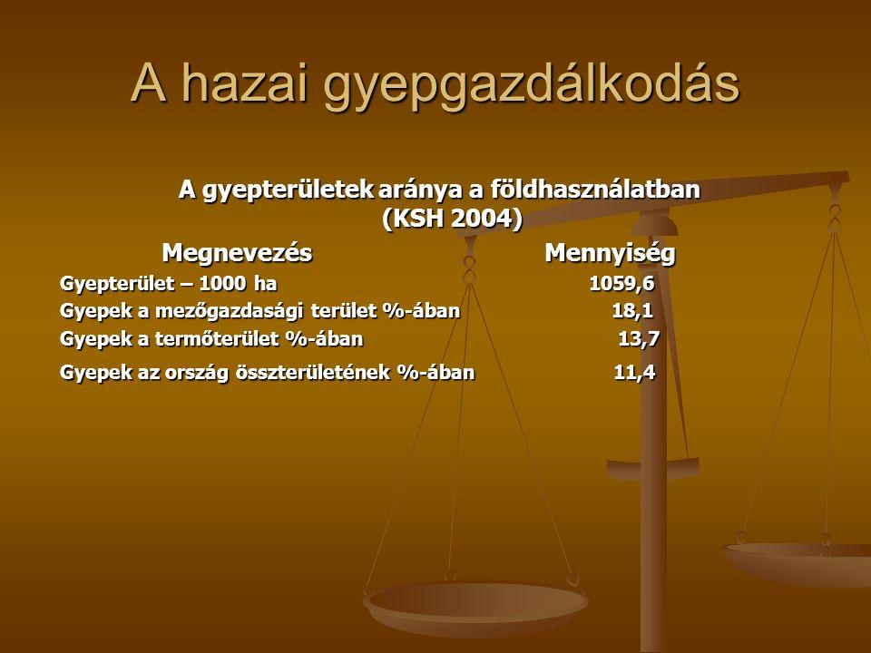 A hazai gyepgazdálkodás A gyepterületek aránya a földhasználatban (KSH 2004) A gyepterületek aránya a földhasználatban (KSH 2004) Megnevezés Mennyiség Megnevezés Mennyiség Gyepterület – 1000 ha 1059,6 Gyepek a mezőgazdasági terület %-ában 18,1 Gyepek a termőterület %-ában 13,7 Gyepek az ország összterületének %-ában 11,4