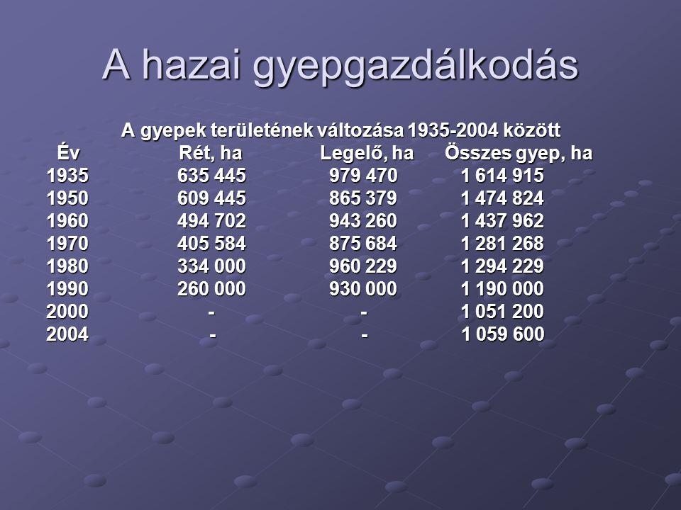 A hazai gyepgazdálkodás A gyepek területének változása 1935-2004 között Év Rét, ha Legelő, ha Összes gyep, ha Év Rét, ha Legelő, ha Összes gyep, ha 19