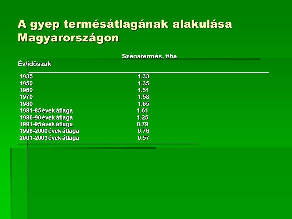 A gyep termésátlagának alakulása Magyarországon Szénatermés, t/ha Szénatermés, t/ha Év/időszak _______________________________________________________