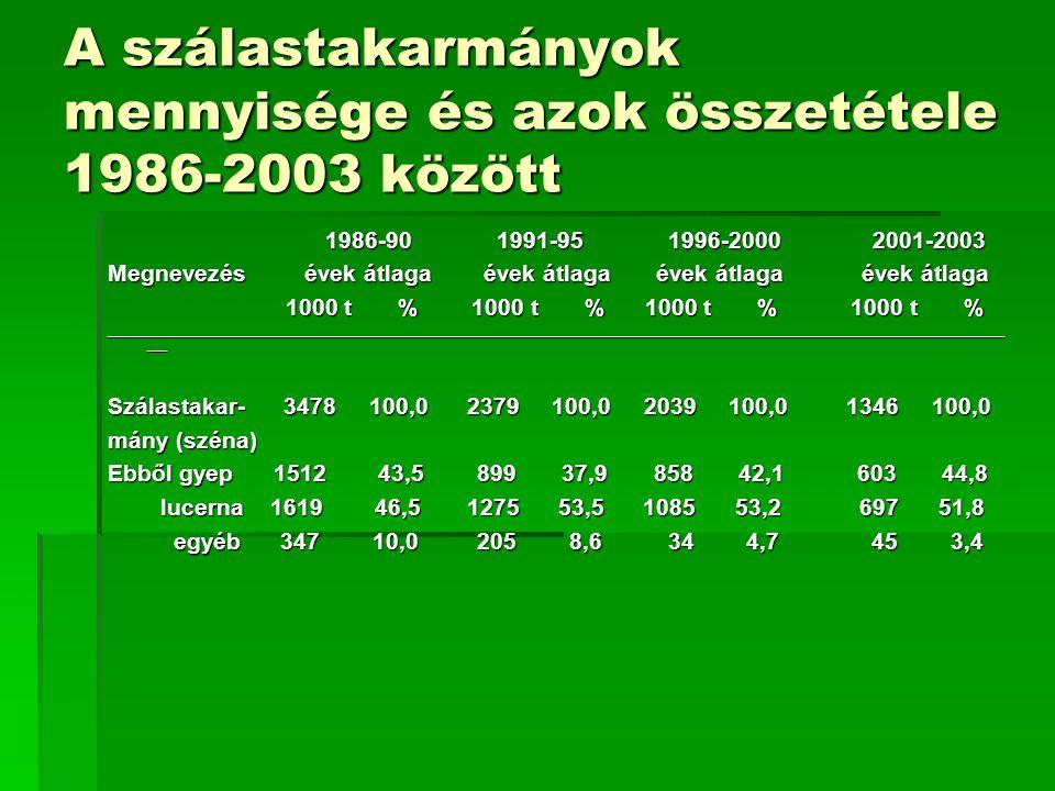 A szálastakarmányok mennyisége és azok összetétele 1986-2003 között 1986-90 1991-95 1996-2000 2001-2003 1986-90 1991-95 1996-2000 2001-2003 Megnevezés évek átlaga évek átlaga évek átlaga évek átlaga 1000 t % 1000 t % 1000 t % 1000 t % 1000 t % 1000 t % 1000 t % 1000 t % ________________________________________________________________________________________________________________________________________ ___ Szálastakar- 3478 100,0 2379 100,0 2039 100,0 1346 100,0 mány (széna) Ebből gyep 1512 43,5 899 37,9 858 42,1 603 44,8 lucerna 1619 46,5 1275 53,5 1085 53,2 697 51,8 lucerna 1619 46,5 1275 53,5 1085 53,2 697 51,8 egyéb 347 10,0 205 8,6 34 4,7 45 3,4 egyéb 347 10,0 205 8,6 34 4,7 45 3,4