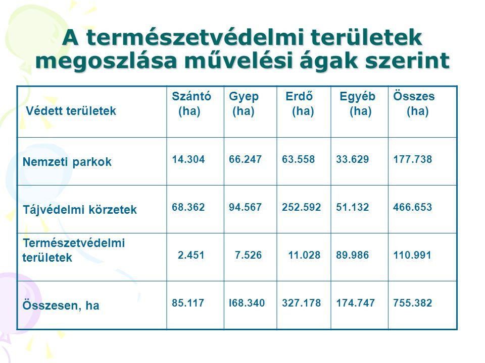 A természetvédelmi területek megoszlása művelési ágak szerint Védett területek Szántó (ha) Gyep (ha) Erdő (ha) Egyéb (ha) Összes (ha) Nemzeti parkok 14.30466.24763.55833.629177.738 Tájvédelmi körzetek 68.36294.567252.59251.132466.653 Természetvédelmi területek 2.451 7.526 11.02889.986110.991 Összesen, ha 85.117l68.340327.178174.747755.382