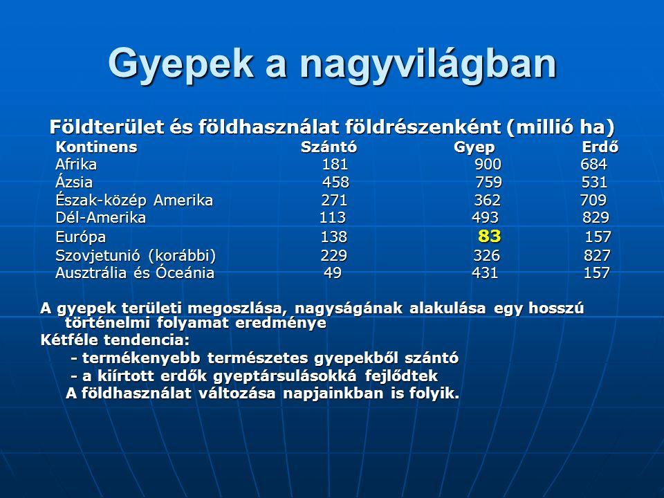 Gyepek a nagyvilágban Földterület és földhasználat földrészenként (millió ha) Kontinens Szántó Gyep Erdő Kontinens Szántó Gyep Erdő Afrika 181 900 684