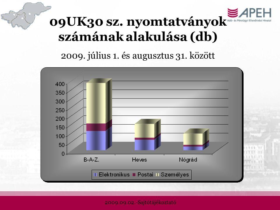 2009.09.02.-Sajtótájékoztató 09UK30 sz. nyomtatványok számának alakulása (db) 2009.