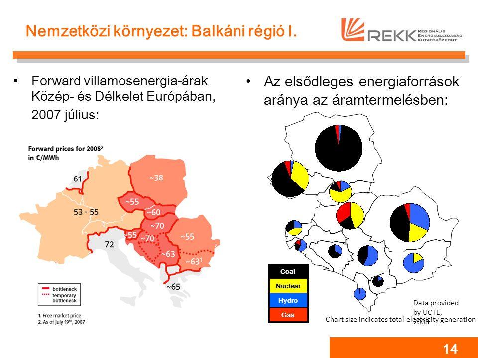 14 Nemzetközi környezet: Balkáni régió I. Forward villamosenergia-árak Közép- és Délkelet Európában, 2007 július: Az elsődleges energiaforrások aránya