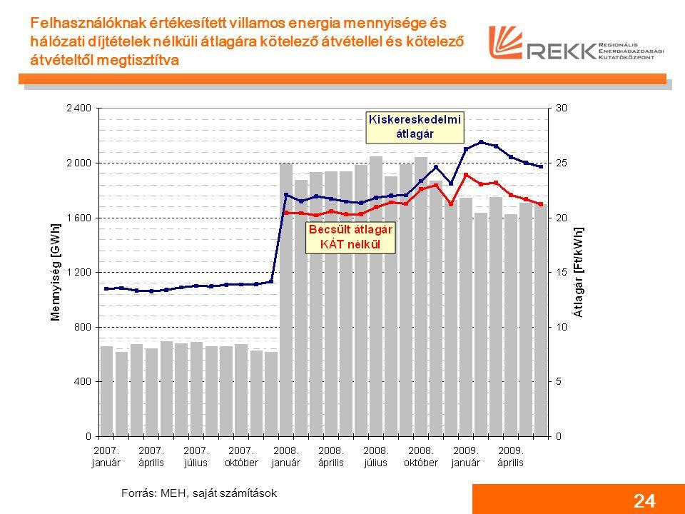 24 Felhasználóknak értékesített villamos energia mennyisége és hálózati díjtételek nélküli átlagára kötelező átvétellel és kötelező átvételtől megtisztítva Forrás: MEH, saját számítások