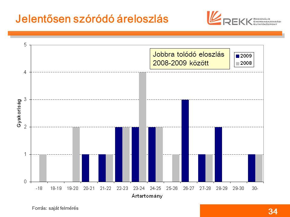 34 Jelentősen szóródó áreloszlás Forrás: saját felmérés Jobbra tolódó eloszlás 2008-2009 között