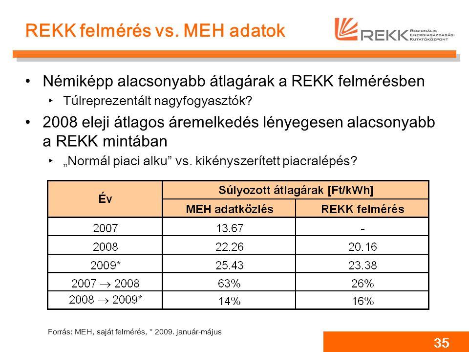 35 REKK felmérés vs. MEH adatok Némiképp alacsonyabb átlagárak a REKK felmérésben ‣Túlreprezentált nagyfogyasztók? 2008 eleji átlagos áremelkedés lény
