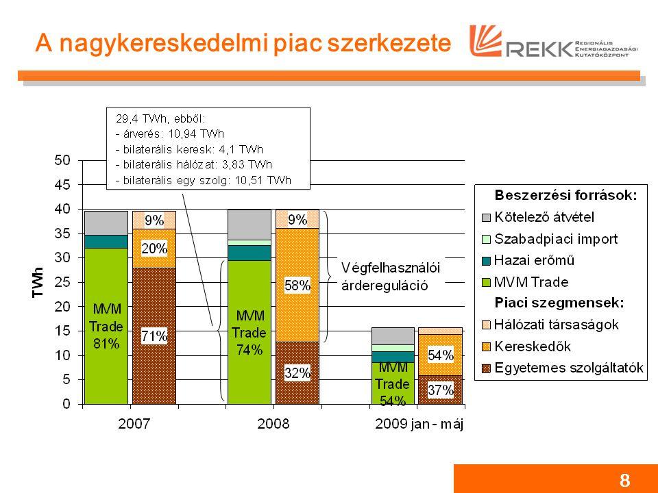 19 A 2009-es árak alakulása Előzmények: JPE határozat: kapacitás árverési kötelezettség, árkorlátok MVM piaci súlya csökken (Dunamenti és Tisza HTM-ek felbontása nyomán) Balkáni áramhiány megszűnik Következmények: Inkumbens új árverezési stratégiát alkalmaz: az előírt mennyiségnek csak a felét értékesíti előre, éves termék formájában A hazai piacot továbbra is jelentős felár jellemzi: 13 EUR/MWh Konklúzió: A JPE határozatok és az MVM piaci súlyának csökkenése sem voltak elégségesek a nagykereskedelmi verseny élénküléséhez.