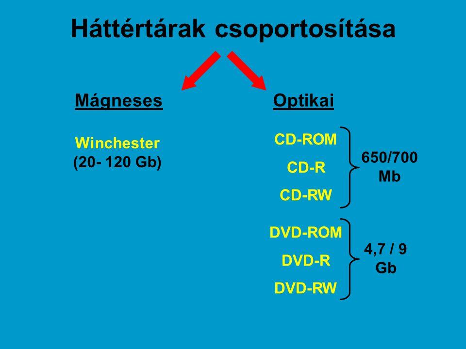 Háttértárak csoportosítása MágnesesOptikai Winchester (20- 120 Gb) CD-ROM CD-R CD-RW DVD-ROM DVD-R DVD-RW 650/700 Mb 4,7 / 9 Gb