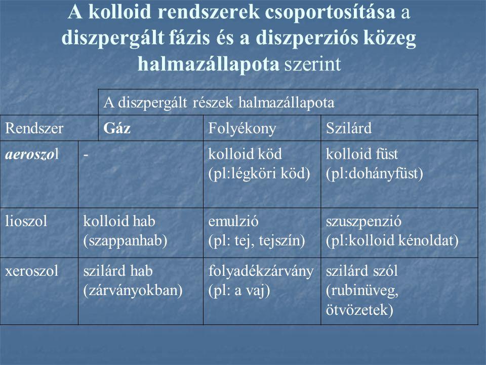 A kolloid rendszerek csoportosítása a diszpergált fázis és a diszperziós közeg halmazállapota szerint A diszpergált részek halmazállapota RendszerGázF