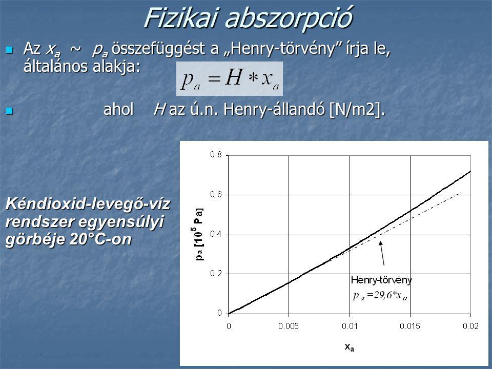 """Fizikai abszorpció Az x a ~ p a összefüggést a """"Henry-törvény"""" írja le, általános alakja: Az x a ~ p a összefüggést a """"Henry-törvény"""" írja le, általán"""