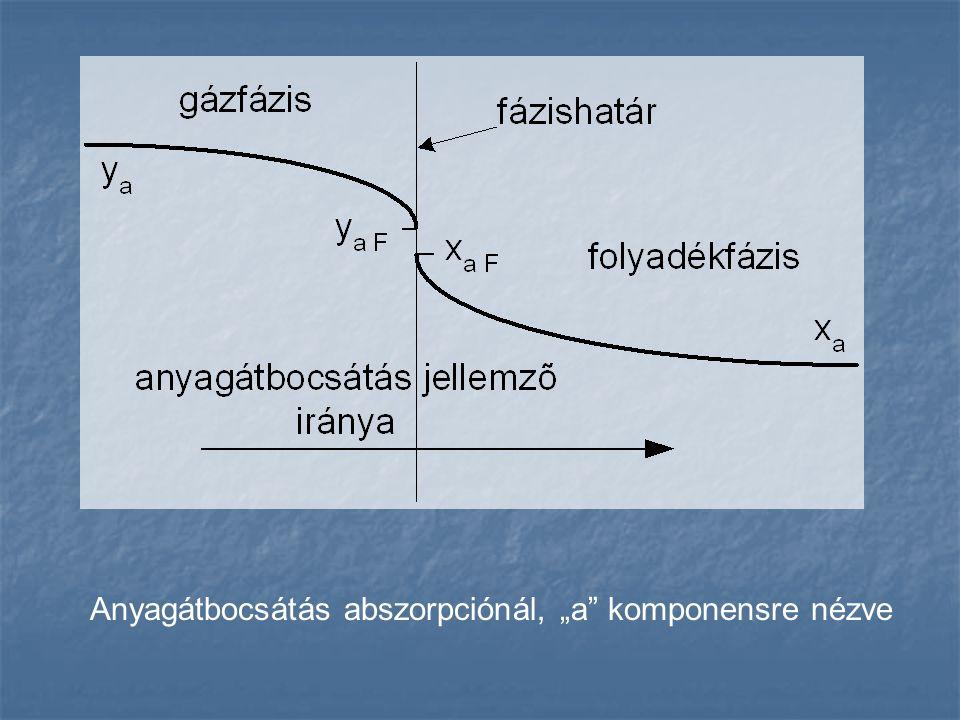 Egyfokozatú abszorpció Különlegesen jól oldódó gázok esetében célravezető.