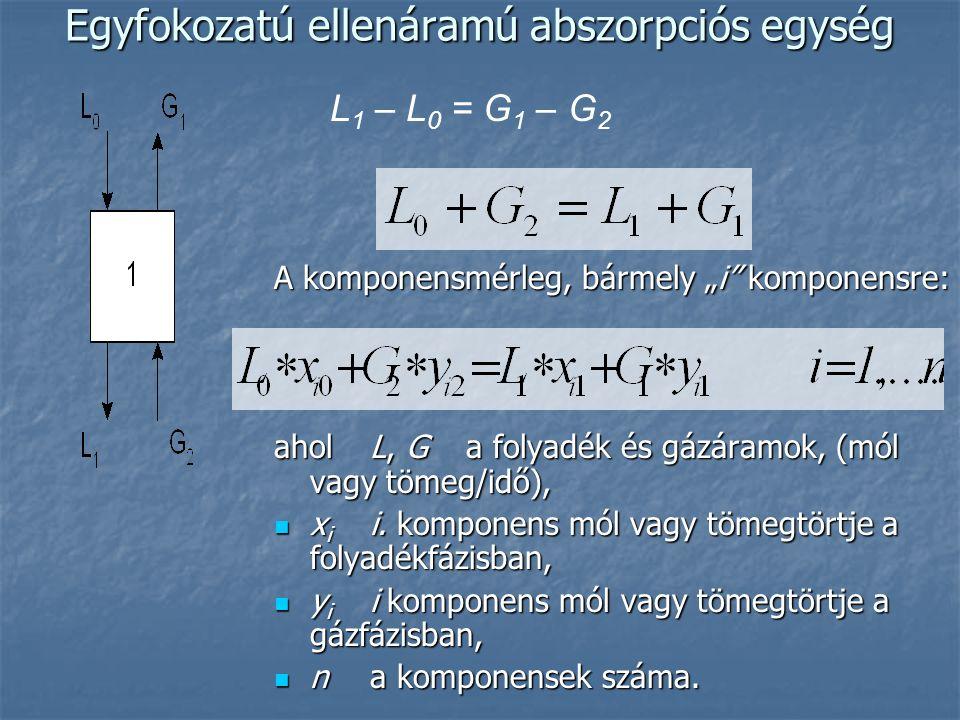 """Egyfokozatú ellenáramú abszorpciós egység A komponensmérleg, bármely """"i komponensre: ahol L, G a folyadék és gázáramok, (mól vagy tömeg/idő), x i i."""