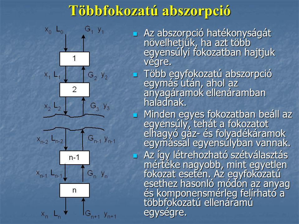 Felületaktív molekulák elhelyezkedése a vizes és olajos fázisok határán olajos fázis vizes fázis poláros csoport apoláros rész