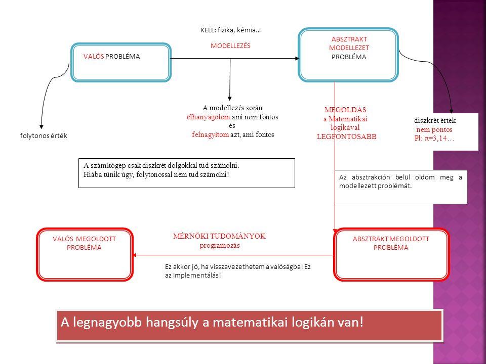 Logikai rend Angol megnevezés tartalom 0.rendű matematikai logika PROPOSITIONAL LOGIC kijelentés 1.rendű matematikai logika PREDICATE LOGIC paraméteres jelentés M.