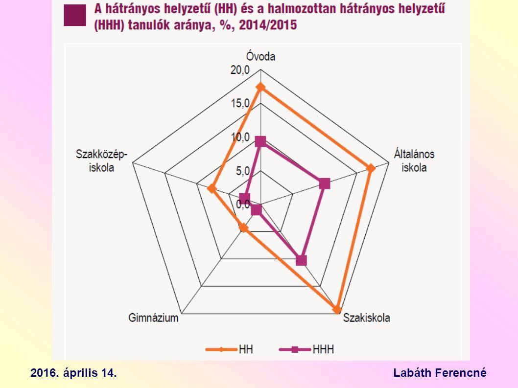 Partnerségi analízis ÉRINTETTSÉGMAGAS KÖZEPES ALACSONY HOZZÁÁLLÁSBLOKKOLÓ PASSZÍV TÁMOGATÓ 2016.
