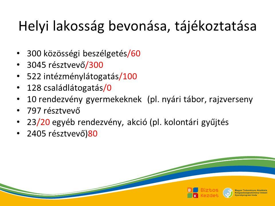 Helyi lakosság bevonása, tájékoztatása 300 közösségi beszélgetés/60 3045 résztvevő/300 522 intézménylátogatás/100 128 családlátogatás/0 10 rendezvény gyermekeknek (pl.