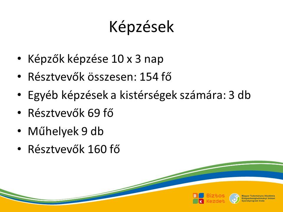 Képzések Képzők képzése 10 x 3 nap Résztvevők összesen: 154 fő Egyéb képzések a kistérségek számára: 3 db Résztvevők 69 fő Műhelyek 9 db Résztvevők 160 fő
