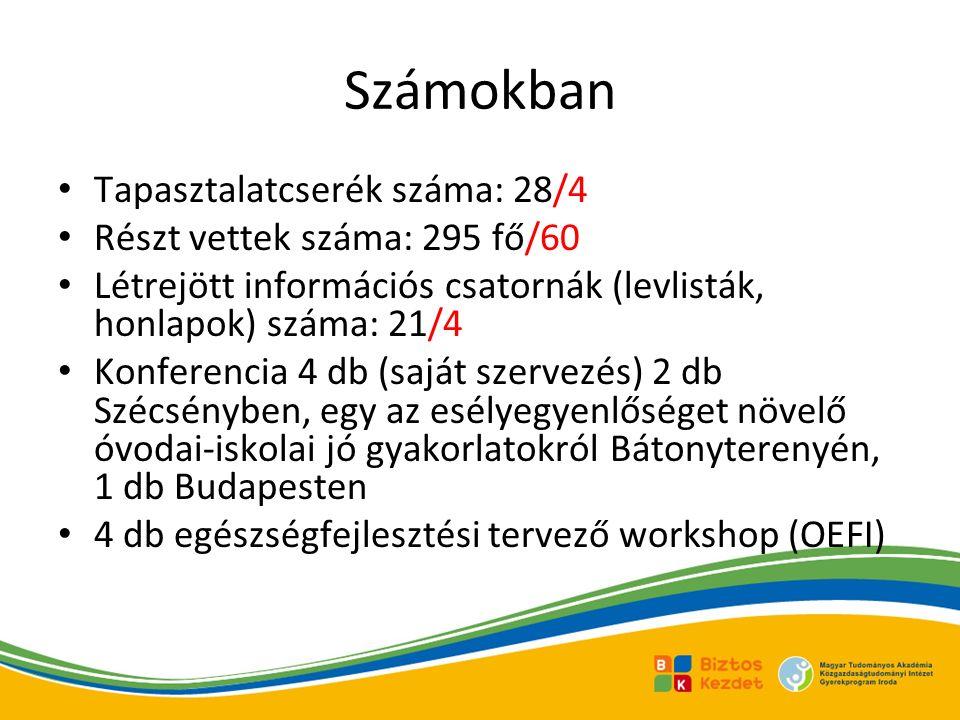 Számokban Tapasztalatcserék száma: 28/4 Részt vettek száma: 295 fő/60 Létrejött információs csatornák (levlisták, honlapok) száma: 21/4 Konferencia 4 db (saját szervezés) 2 db Szécsényben, egy az esélyegyenlőséget növelő óvodai-iskolai jó gyakorlatokról Bátonyterenyén, 1 db Budapesten 4 db egészségfejlesztési tervező workshop (OEFI)