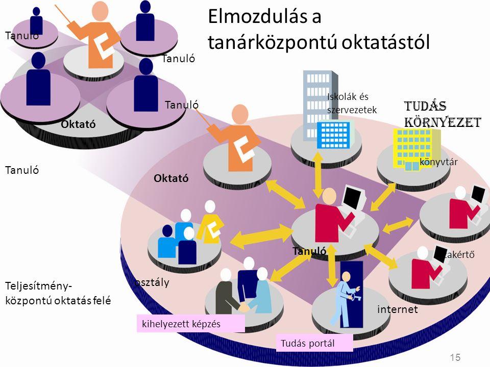 Tanuló Oktató Tanuló osztály Elmozdulás a tanárközpontú oktatástól Iskolák és szervezetek könyvtár Tudás környezet szakértő internet Tudás portál kihe