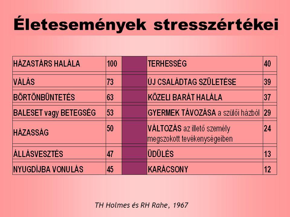 Életesemények stresszértékei TH Holmes és RH Rahe, 1967