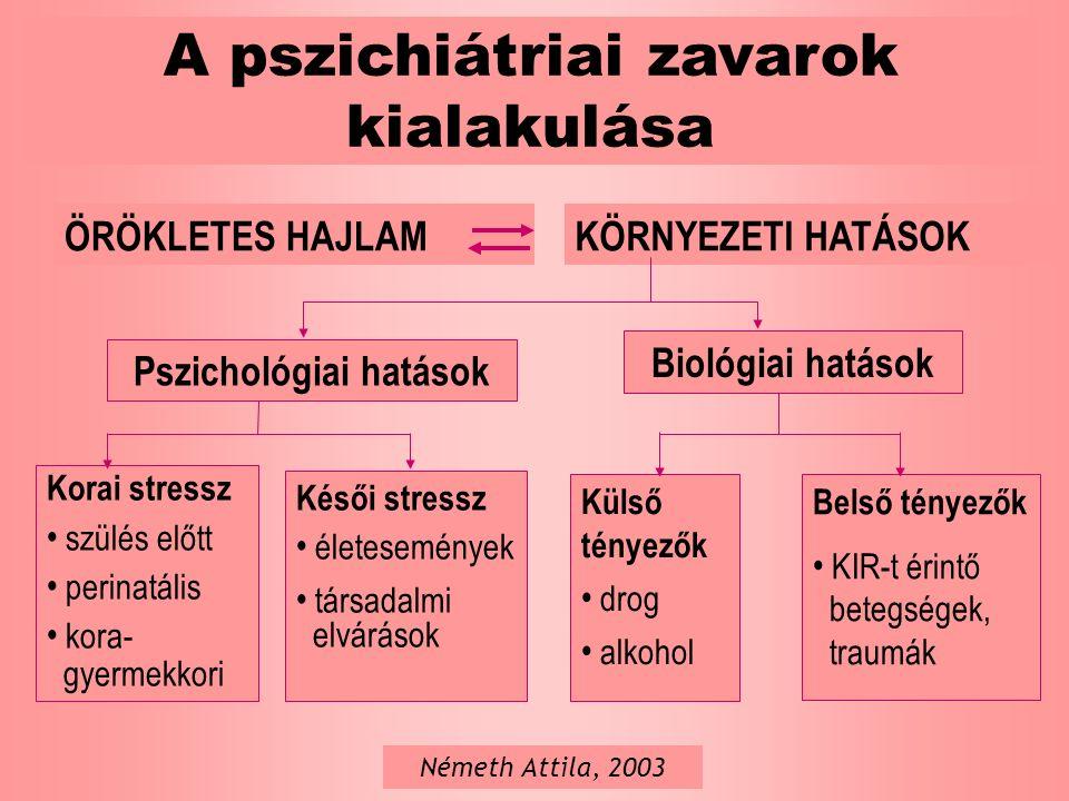 A pszichiátriai zavarok kialakulása ÖRÖKLETES HAJLAMKÖRNYEZETI HATÁSOK Pszichológiai hatások Biológiai hatások Korai stressz szülés előtt perinatális kora- gyermekkori Késői stressz életesemények társadalmi elvárások Külső tényezők drog alkohol Belső tényezők KIR-t érintő betegségek, traumák Németh Attila, 2003