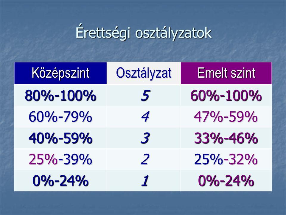 Érettségi osztályzatok KözépszintOsztályzatO Emelt szint 80%-100%560%-100% 60%-79%447%-59% 40%-59%333%-46% 25%-39% 2 25%-32% 0%-24%10%-24%
