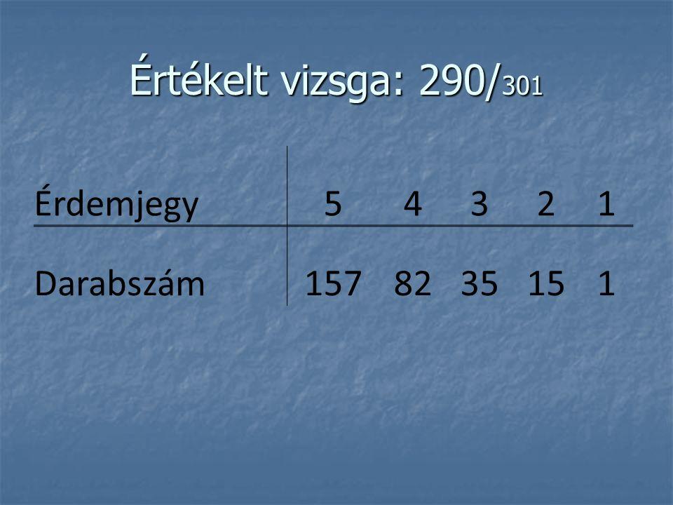 Értékelt vizsga: 290/ 301 Érdemjegy54321 Darabszám1578235151