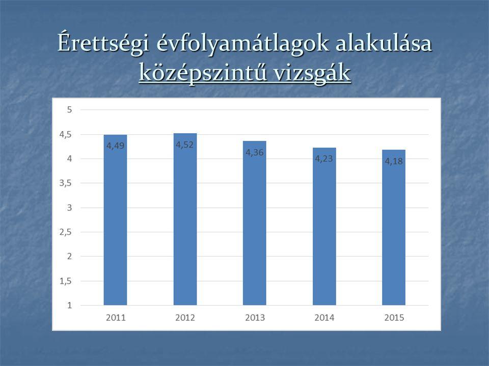 Érettségi évfolyamátlagok alakulása középszintű vizsgák