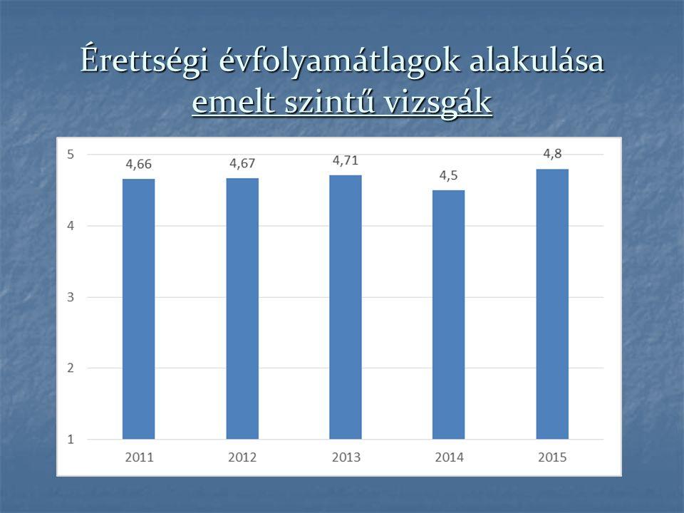 Érettségi évfolyamátlagok alakulása emelt szintű vizsgák