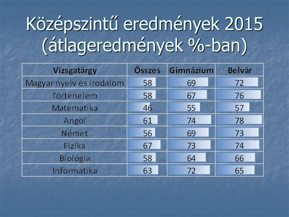 Középszintű eredmények 2015 (átlageredmények %-ban)