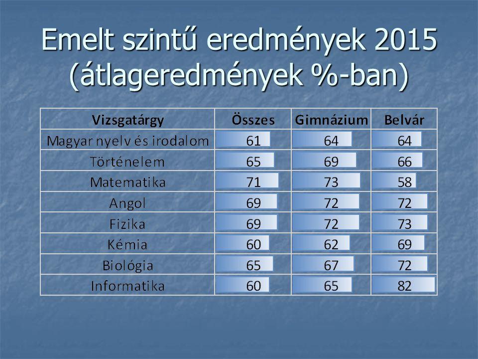 Emelt szintű eredmények 2015 (átlageredmények %-ban)