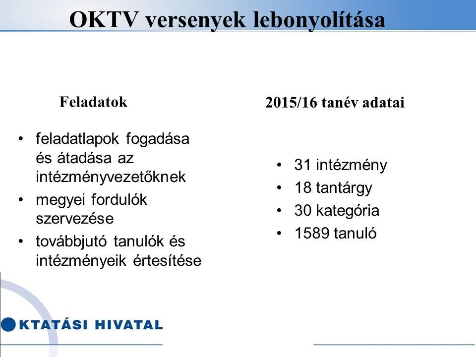 OKTV versenyek lebonyolítása feladatlapok fogadása és átadása az intézményvezetőknek megyei fordulók szervezése továbbjutó tanulók és intézményeik értesítése 31 intézmény 18 tantárgy 30 kategória 1589 tanuló Feladatok 2015/16 tanév adatai