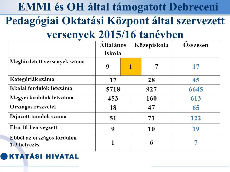 EMMI és OH által támogatott Debreceni Pedagógiai Oktatási Központ által szervezett versenyek 2015/16 tanévben Általános iskola KözépiskolaÖsszesen Meghirdetett versenyek száma 91717 Kategóriák száma 172845 Iskolai fordulók létszáma 57189276645 Megyei fordulók létszáma 453160613 Országos részvétel 184765 Díjazott tanulók száma 5171122 Első 10-ben végzett 91019 Ebből az országos fordulón 1-3 helyezés 167
