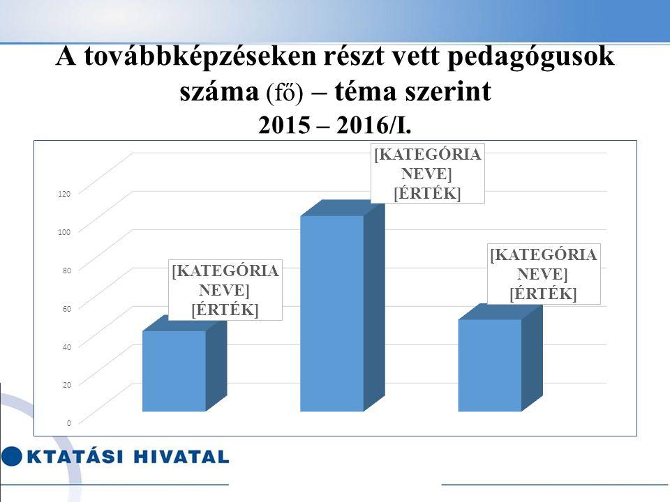 A továbbképzéseken részt vett pedagógusok száma (fő) – téma szerint 2015 – 2016/I.